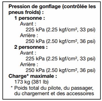 Le tableau de pression d'un pneu de Yamaha MT07