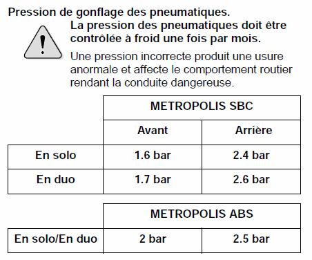 Le tableau de pression des pneus pour un scooter Peugeot