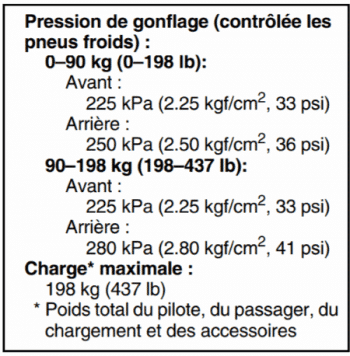 Le tableau de pression des pneus pour un Tmax XP 500
