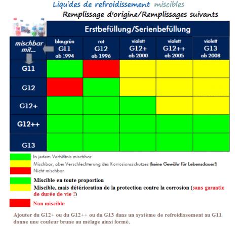 Tableau comparatif entre le g11, g12 et le g13